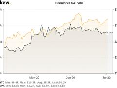 China Stocks Boom Bullish for Bitcoin? 5 Things to Watch This Week