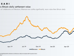Ethereum 'Flippens' Bitcoin to Become the Most Used Blockchain