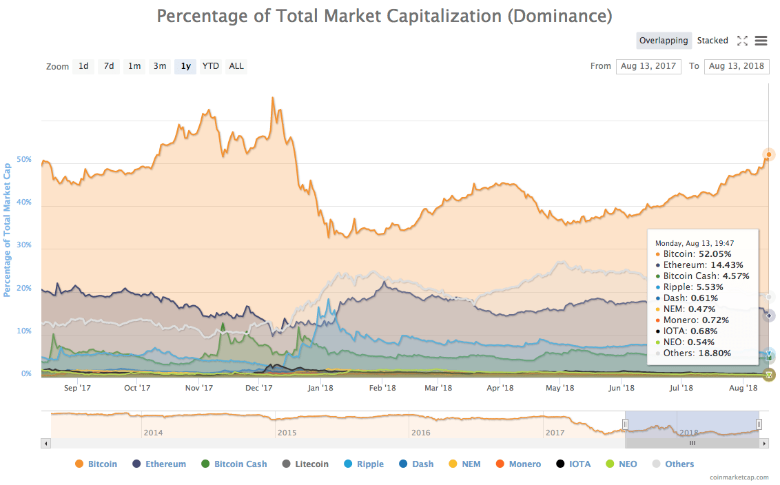 1-year chart of cryptocurrencies by dominance