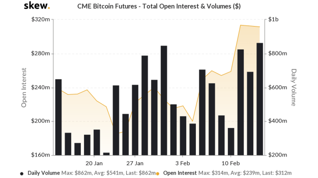 CME Bitcoin Futures Total Open Interest & Volumes chart