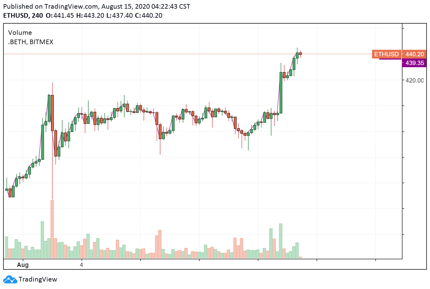 ETH-USD 4-hour chart