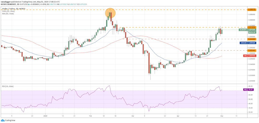 XLM–USD daily chart. Source: Tradingview