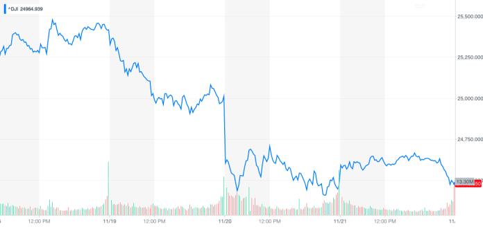 Dow Jones Industrial Average 5-days chart