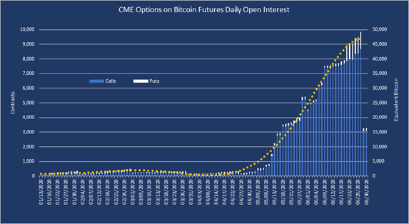 CME Options on Bitcoin Futures Daily Open Interest