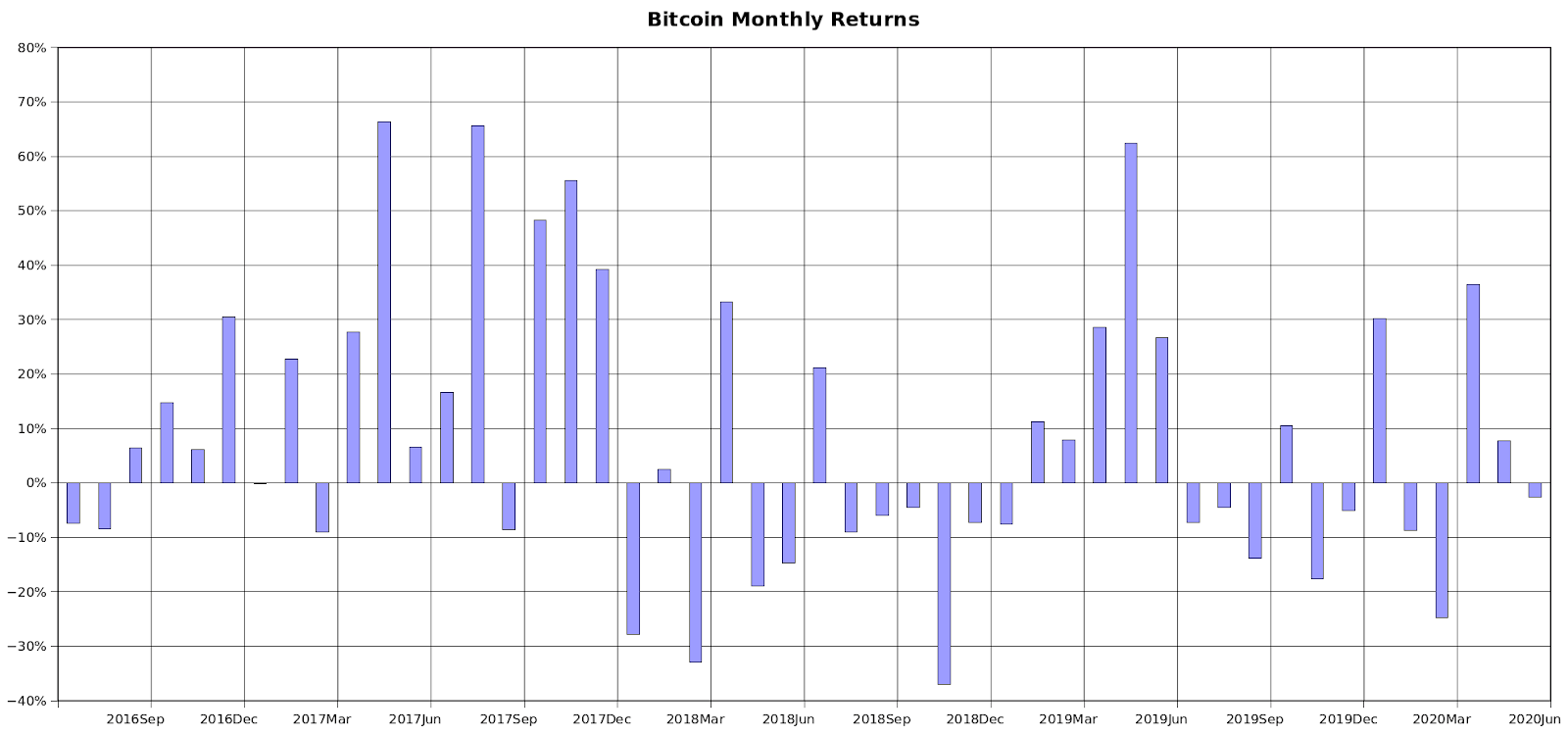 Bitcoin monthly returns during the last halving period