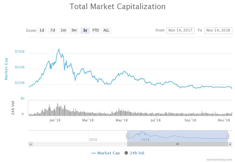 Total market capitalization annual chart