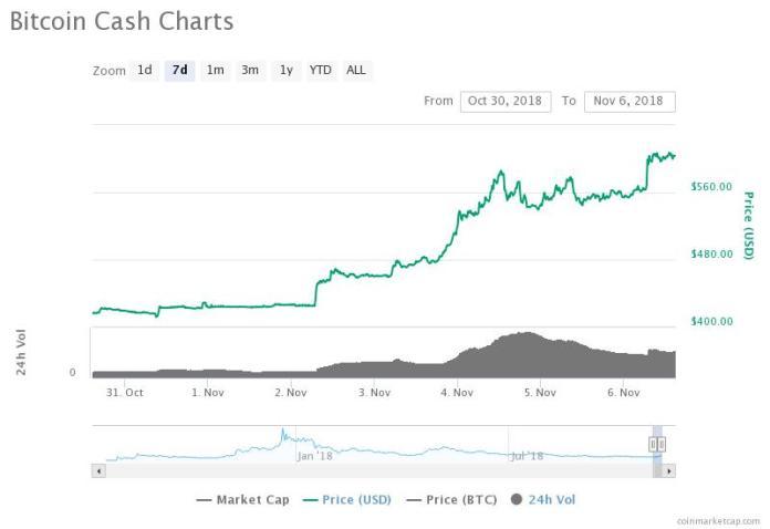 Bitcoin Cash 7-day price chart. Source: CoinMarketCap