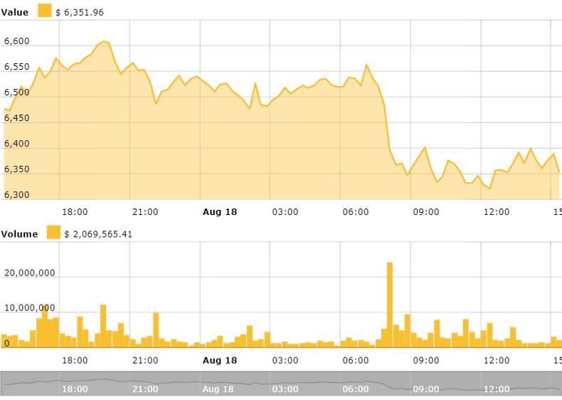 Bitcoin 30 days price chart