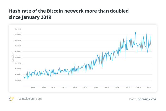Bitcoin network hash rate in tera hashes per second (trillions of hashes per second) source: blockchain.com