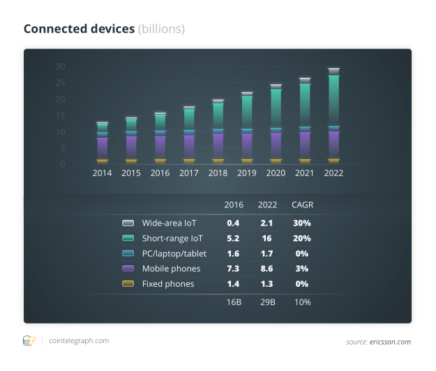 Connected devices (billions)