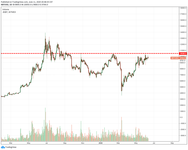 Triple top formation in the works. Source: Tradingview