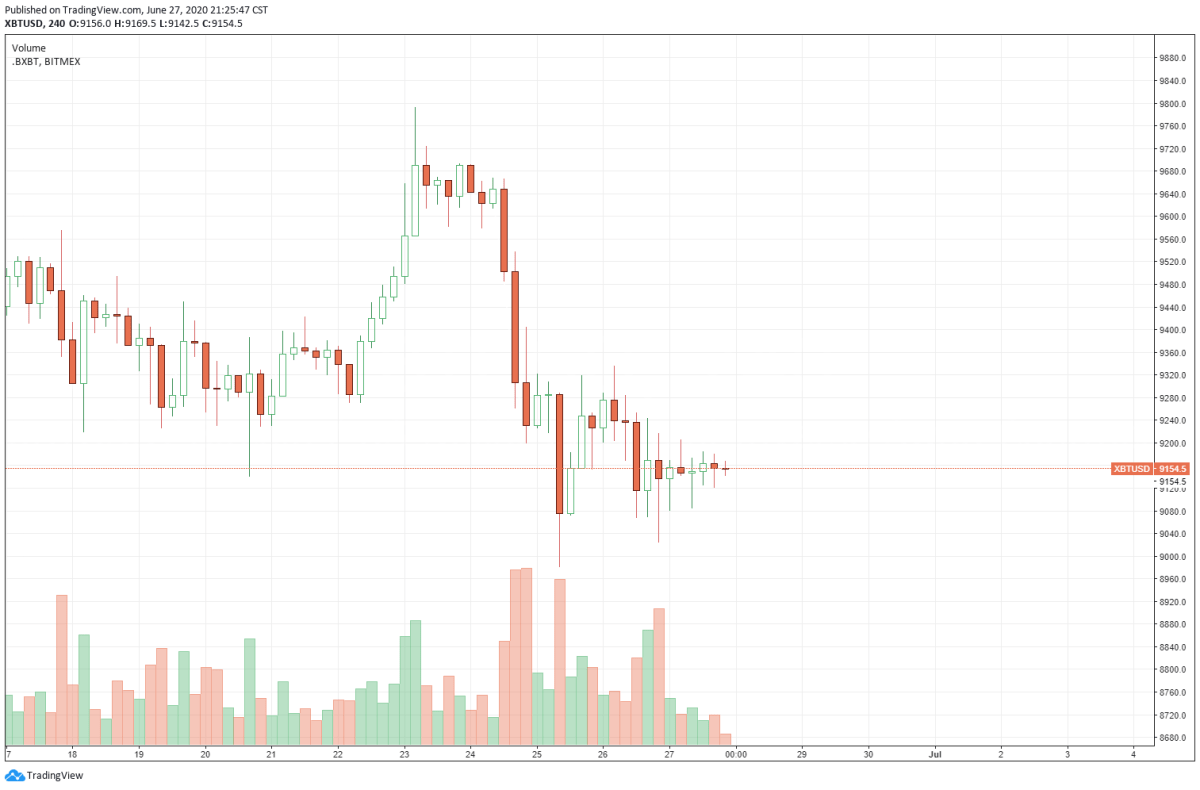 Bitcoin falls by 7% in a 24-hour span on June 23, as stocks drop. Source: TradingView.com