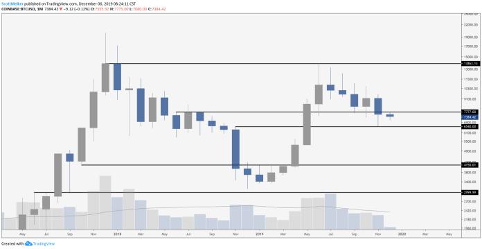 BTC/USD monthly chart. Source: TradingView