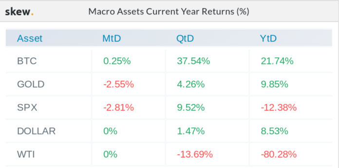 Macro assets year-to-date returns