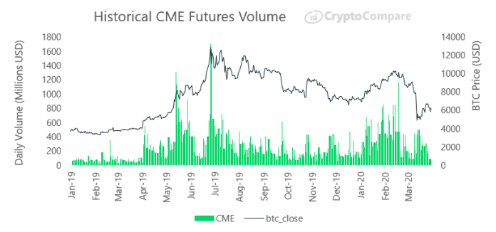 Historical volume of future CMEs