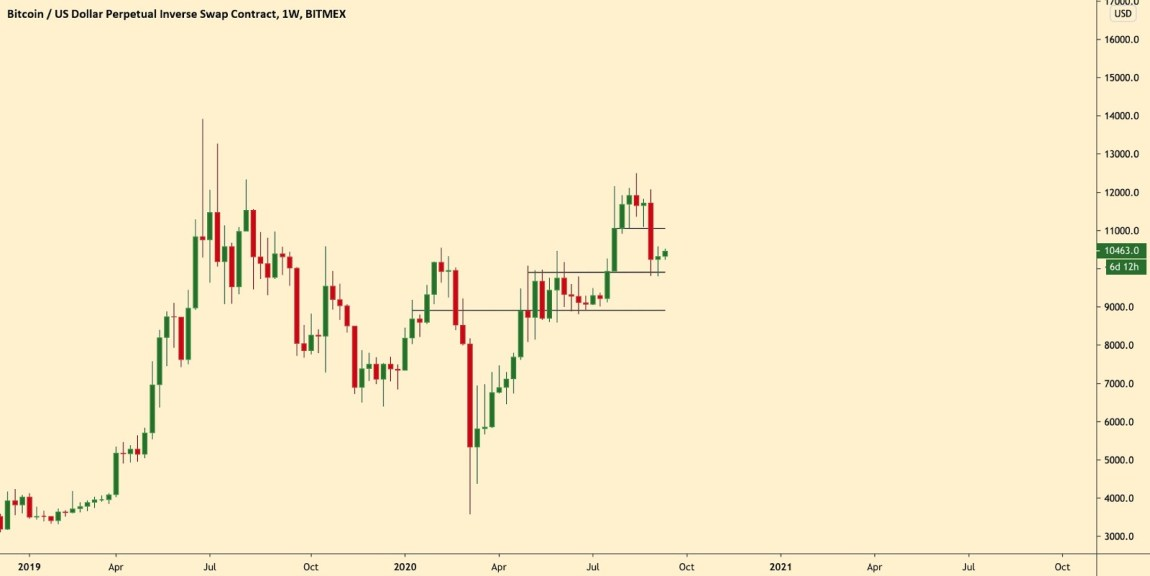 The weekly chart of Bitcoin with key macro levels. Source: The Crypto Monk, TradingView.com
