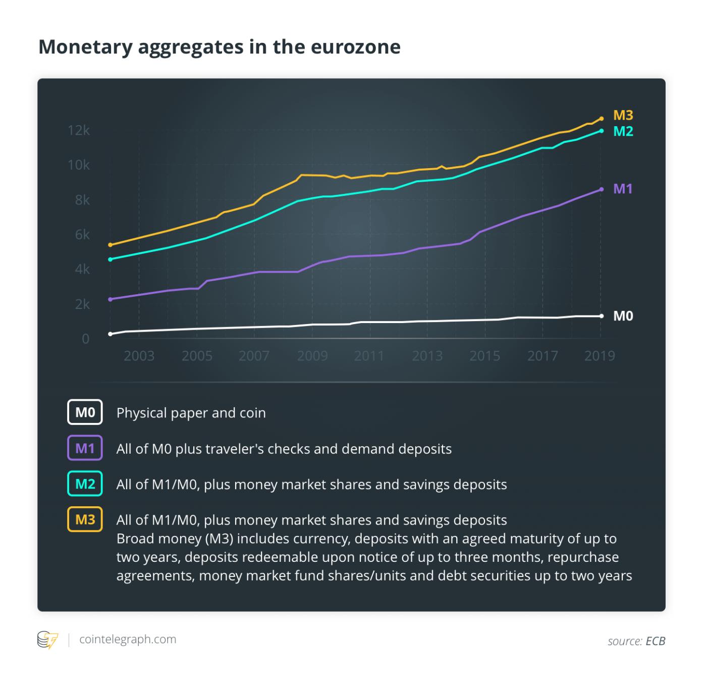Monetary aggregates in the eurozone