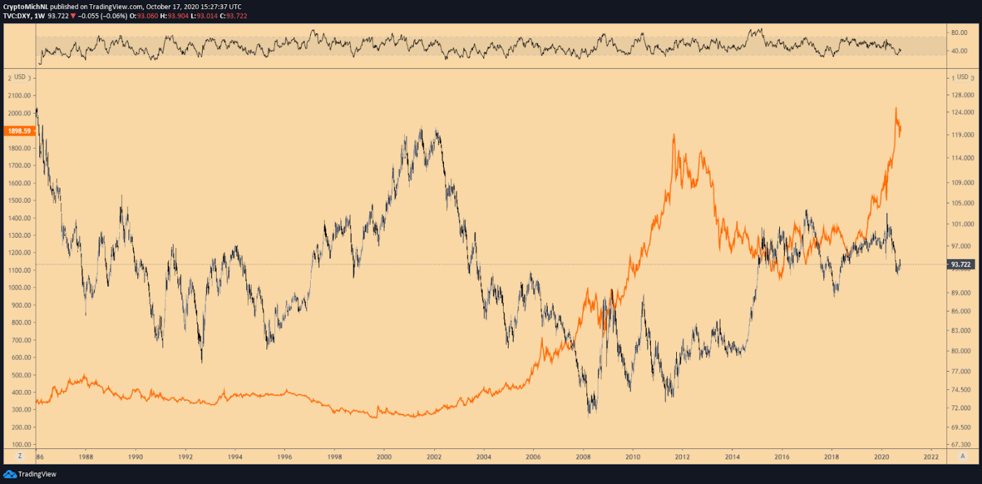 DXY vs. Gold 1-week chart. Source: TradingView