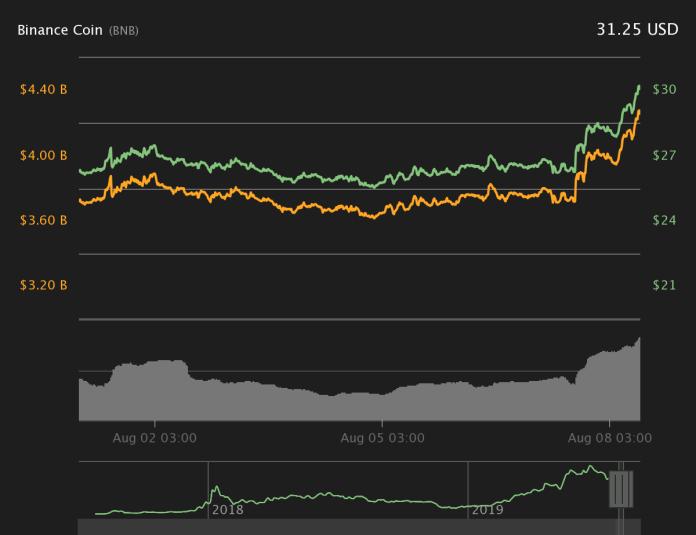 Binance Coin 7-day price chart