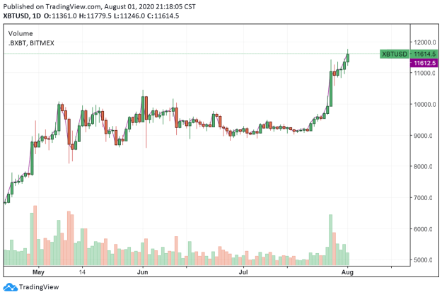 The price of Bitcoin surpasses $11,700 in a swift intraday rally