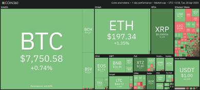 Bitcoin-Kurs hält sich bei 7.800 US-Dollar: Futures-Volumen steigt weiter