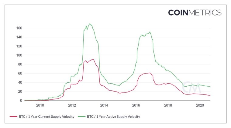 Bitcoin current supply velocity and active supply velocity chart