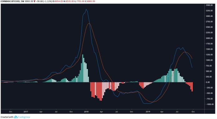 BTC/USD weekly MACD