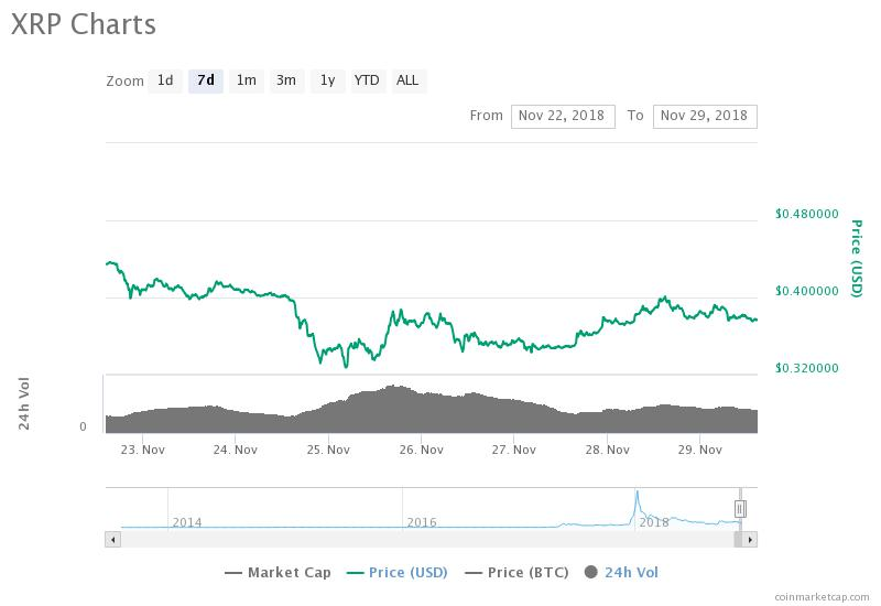 Ripple 7-day price chart. Source: CoinMarketCap