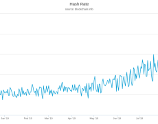 Bitcoin Hash Rate Record Highs Show Miners Are Long-Term Bullish