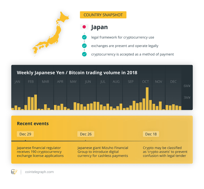 Weekly Japanese Yen / Bitcoin trading volume in 2018