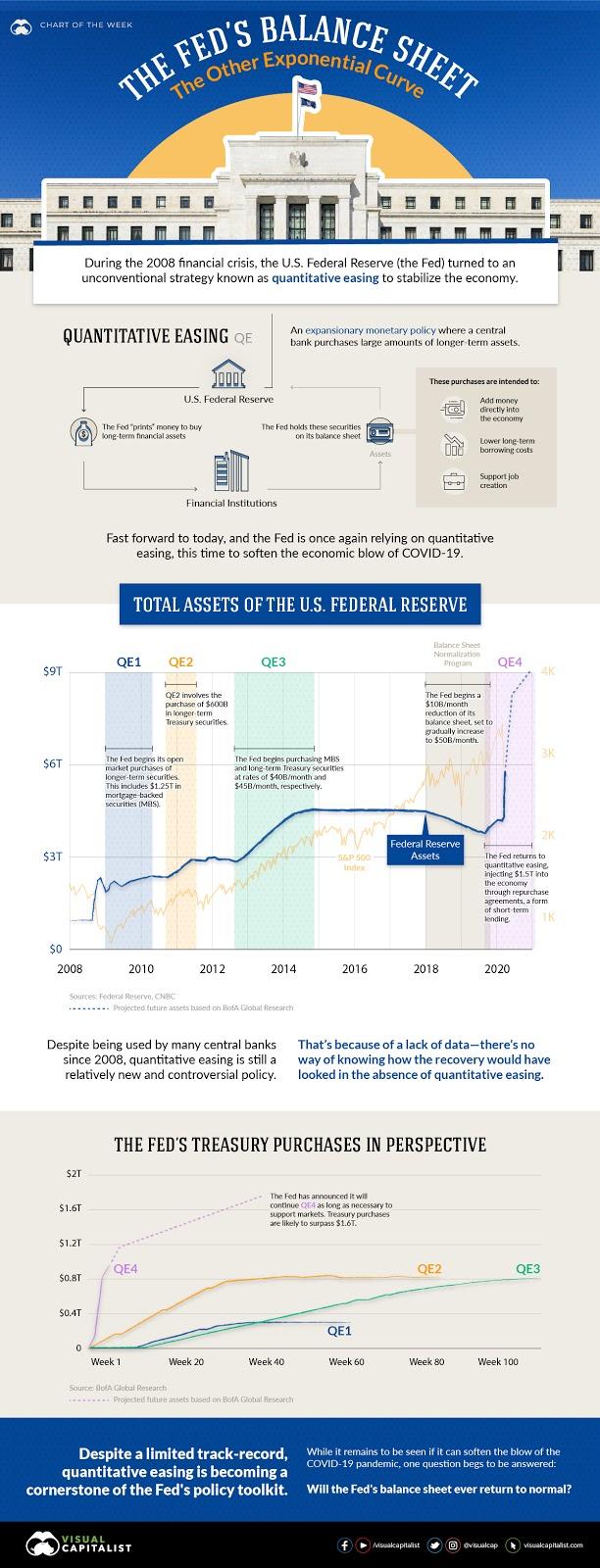 Federal Reserve balance sheet indicative chart