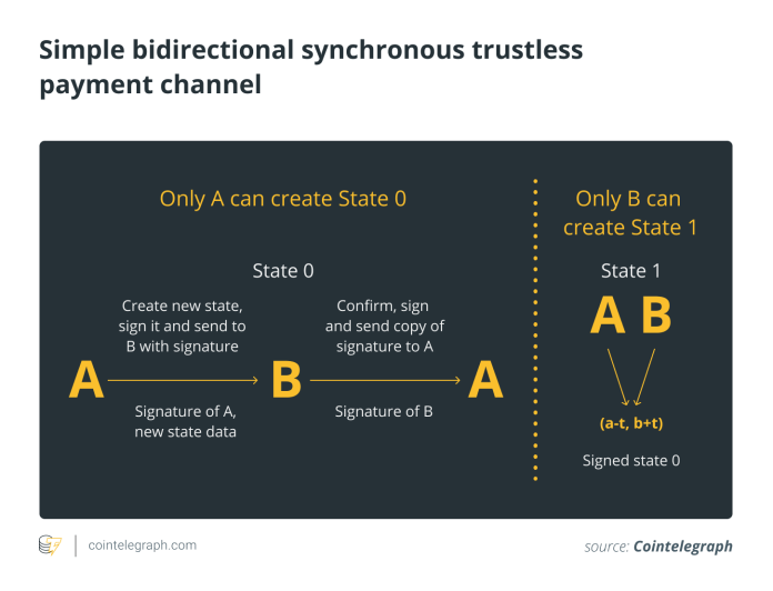 An off-chain transaction from A to B through their synchronous payment channel