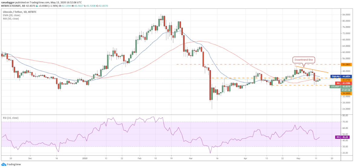 LTC–USD daily chart. Source: Tradingview​​​​​​​