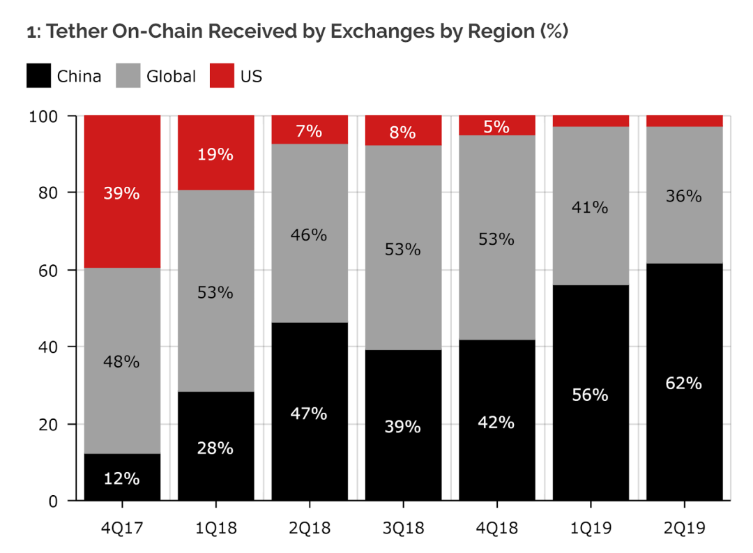 China's share of the Tether market