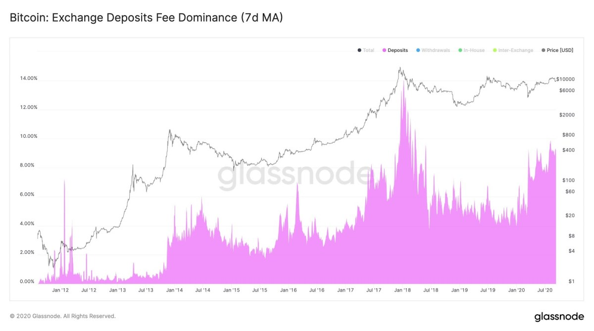 Bitcoin fees are being sold on exchanges