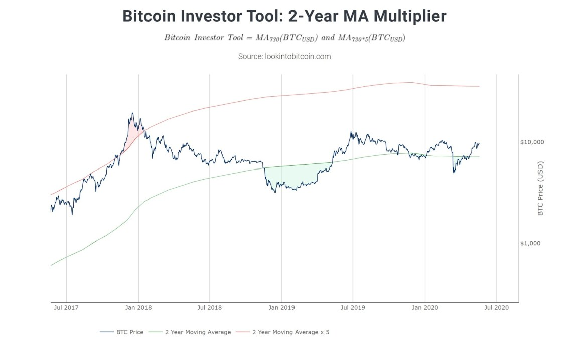 Bitcoin price with 2-Year MA multiplier