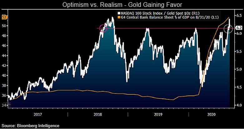 Nasdaq vs. gold, central bank balance sheet chart