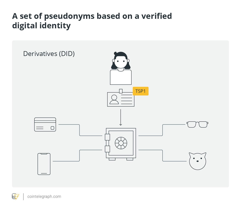 A set of pseudonyms based on a verified digital identity