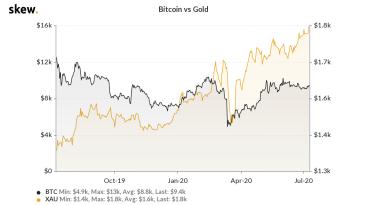 Korrelation mit Gold deutet Aufschwung an, Experte warnt vor neuem Crash