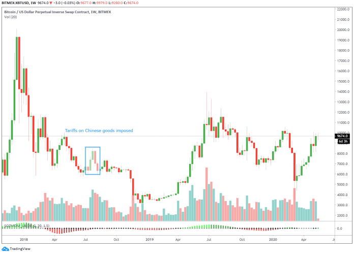 Bitcoin price chart when tariffs were imposed in 2018