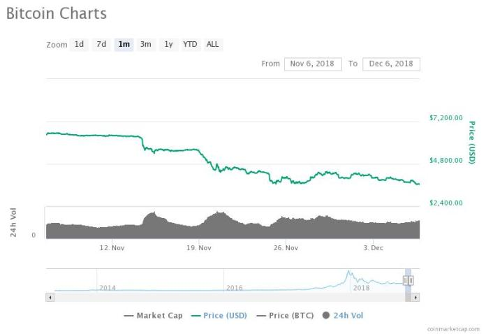 Bitcoin monthly price chart. Source: CoinMarketCap