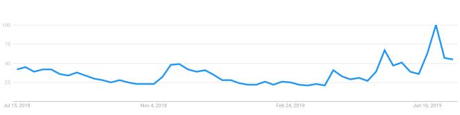 ABD'deki Bitcoin için Google arama verileri Kaynak: Google Trends