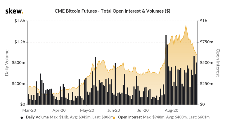 CME BTC futures Open Interest and volume
