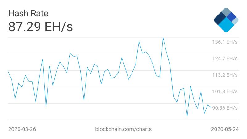 Bitcoin 7-Tage-Durchschnitt Hash-Rate 2-Monats-Diagramm