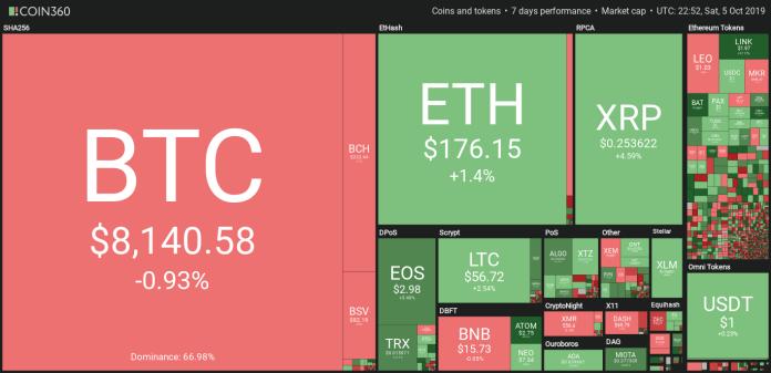 Weekly crypto market data