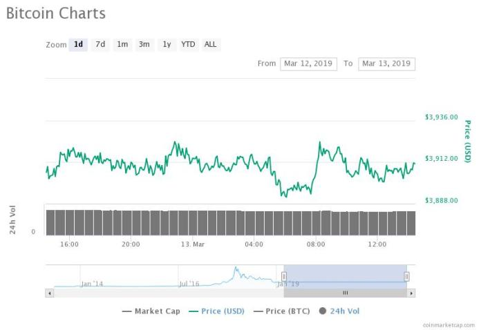 Bitcoin 30-day price chart. Source: CoinMarketCap