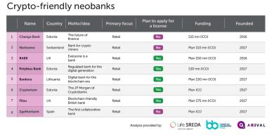 Deutsche Krypto-Bank Bitwala bietet als weltweit erste Bank Zinserträge auf Bitcoin an
