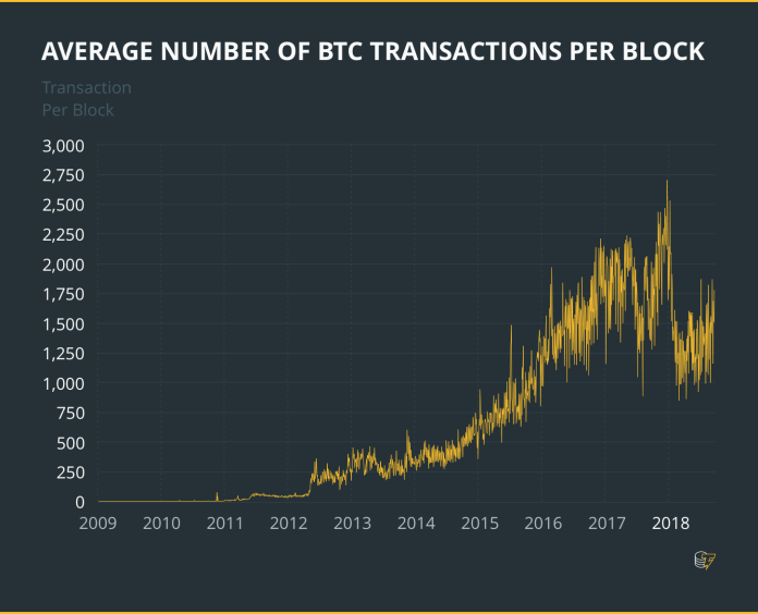 The average number of transactions per block