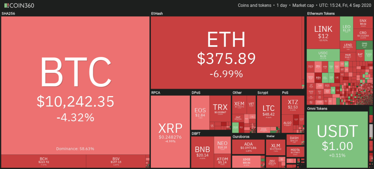 Cryptocurrency market daily snapshot, Sep. 5