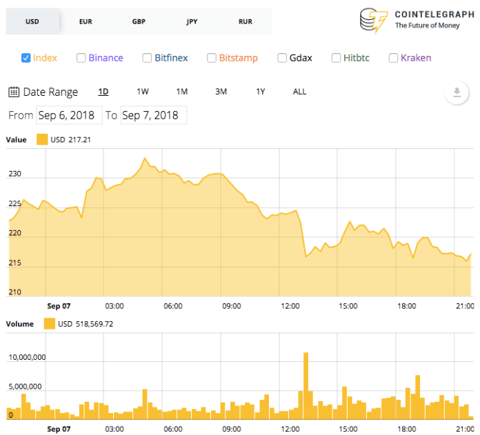 Ethereum's 7-day price chart